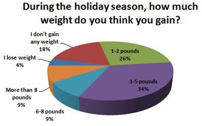 Do you know how much Weight you gain during the holidays?